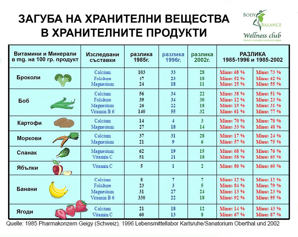 Загуба на хранителни вещества for WEB